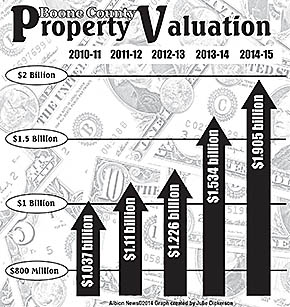 Graph shows increase in Boone County's total property valuation.